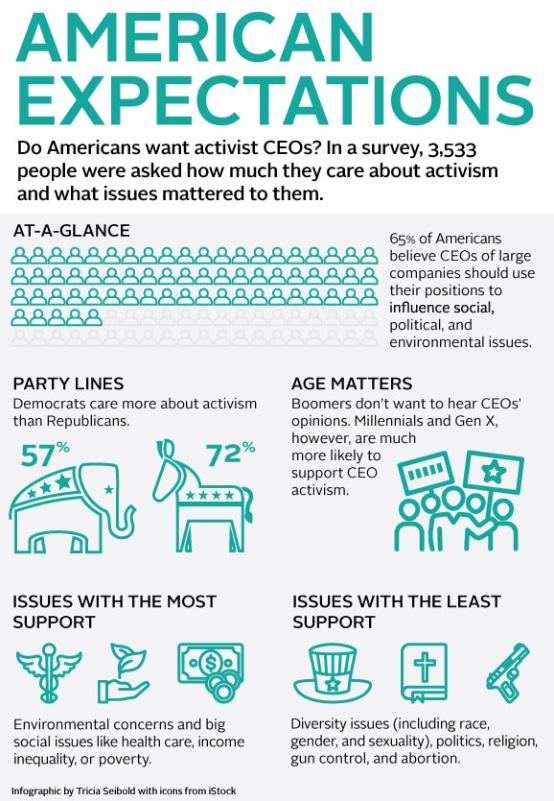 Most Americans Want Activist CEOs › Directors & Boards